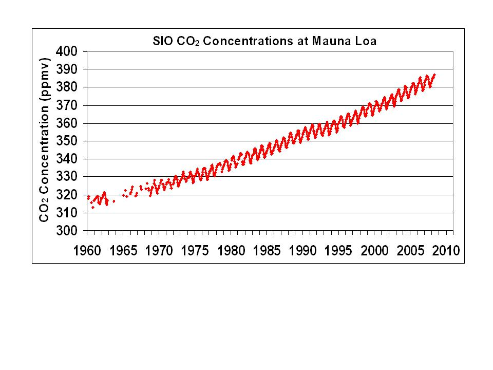http://cdiac.ess-dive.lbl.gov/trends/co2/graphics/Mauna_Loa_CO2.jpg