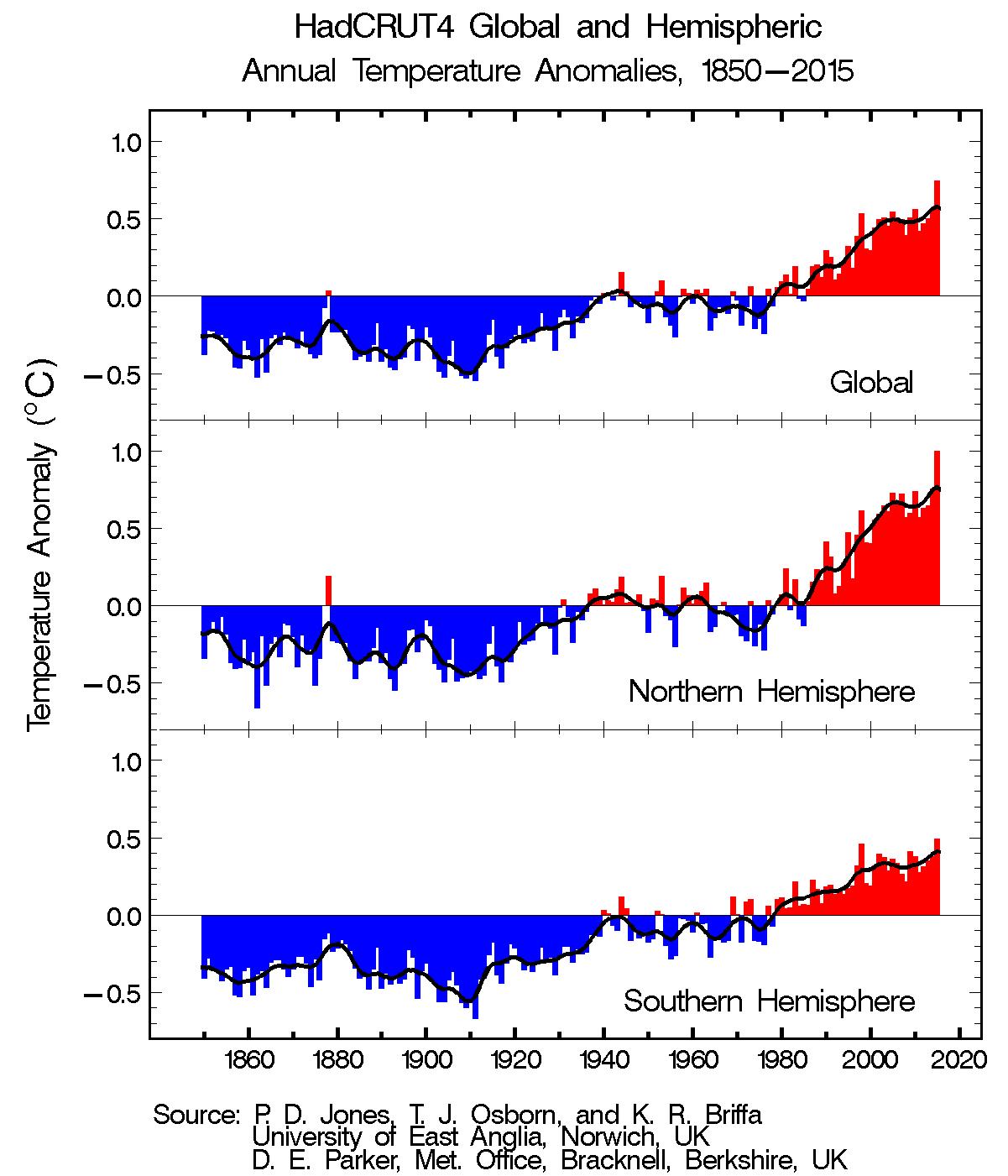 TRENDS: Global and Hemispheric Temperature Anomalies